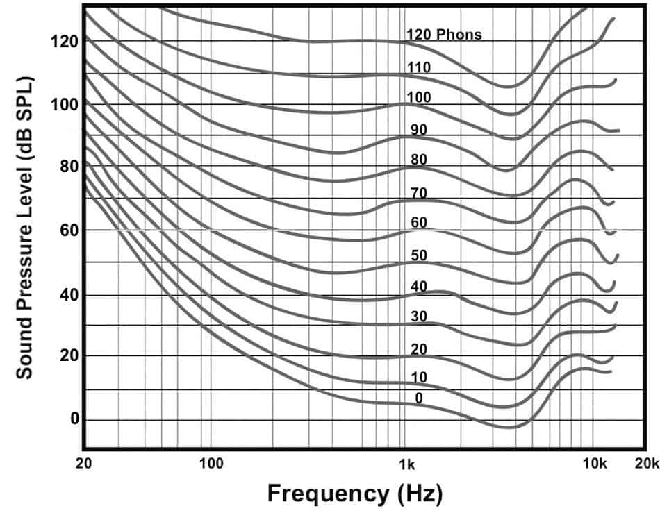 Complete Guide To Microphone Frequency Response (With Mic