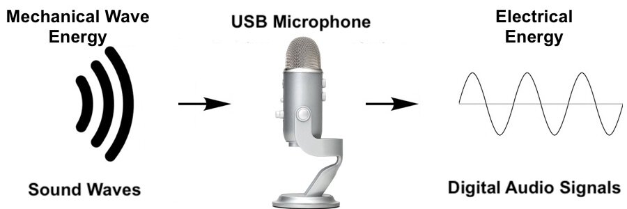How Does A Microphone Convert Sound Energy Into Electrical Manual Guide